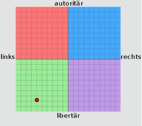 390px-Politischer_Kompass.svg.png